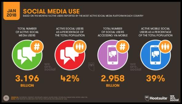 gráfico mídias sociais  no mundo