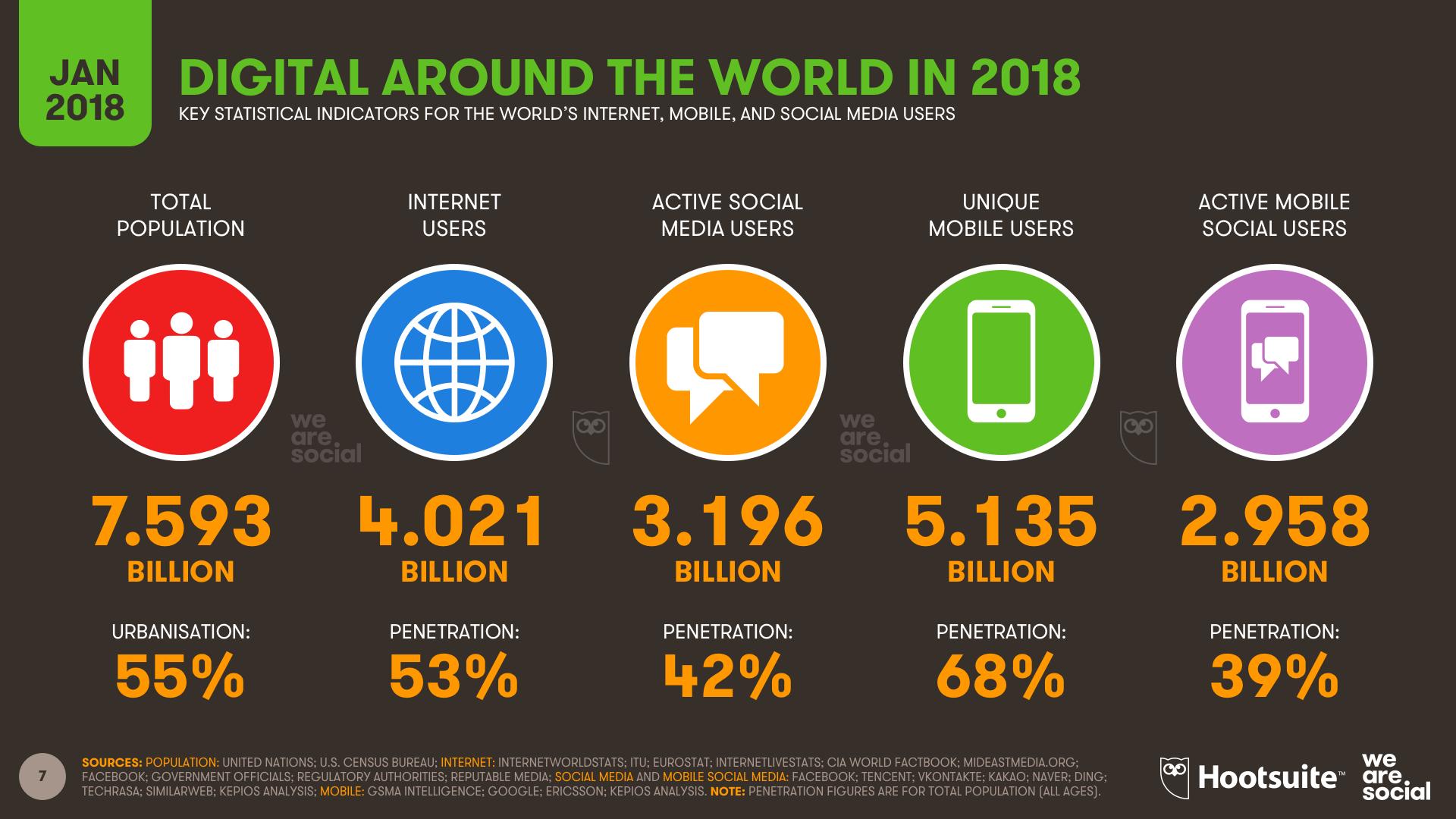 gráfico internet no mundo